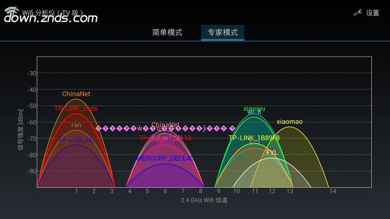 WiFi分析仪TVTV版